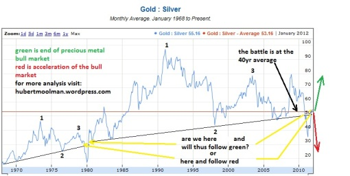 gold silver ratio 40yr