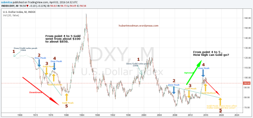 Gold and US Dollar Fractal Analysis